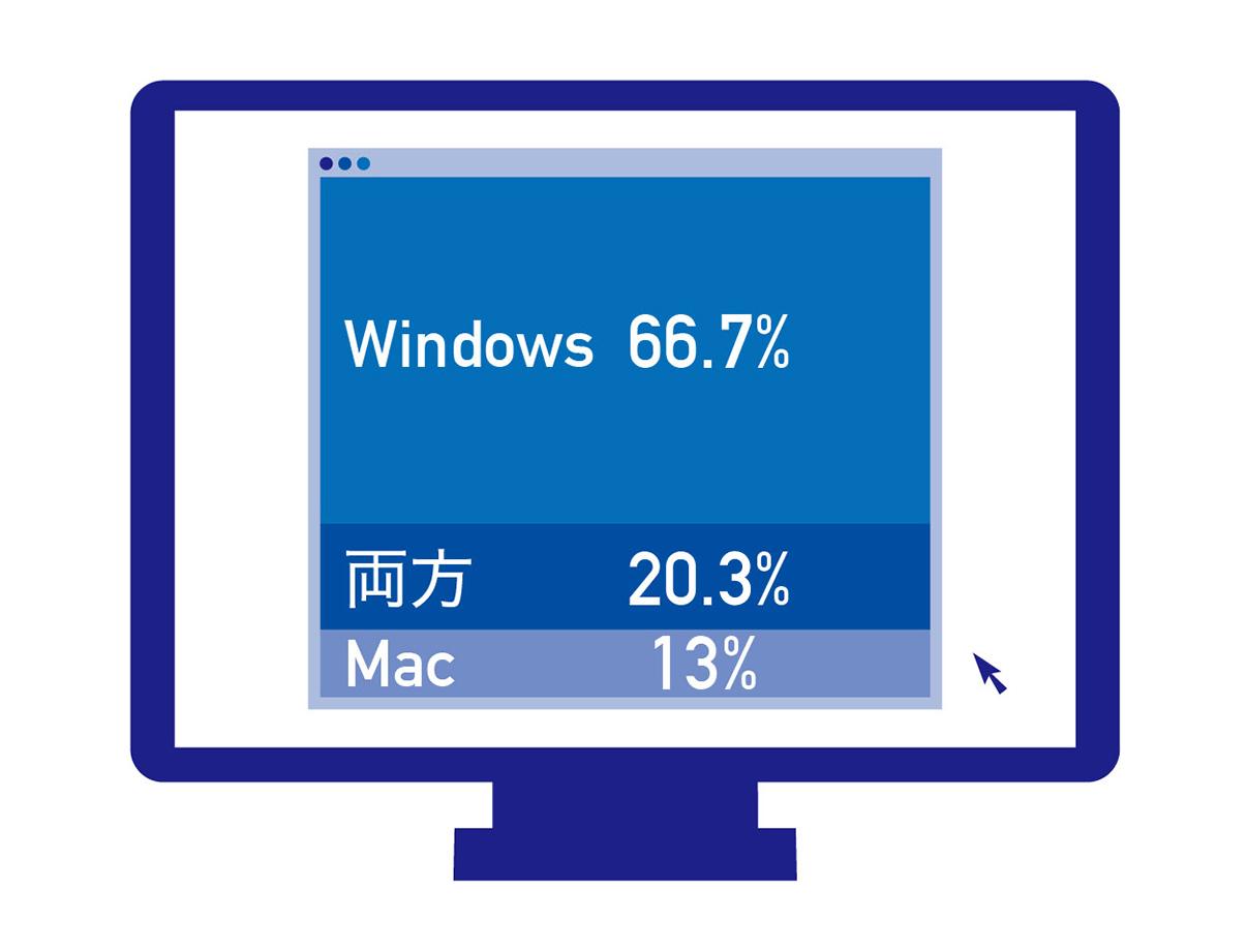 Mac派 Windows派